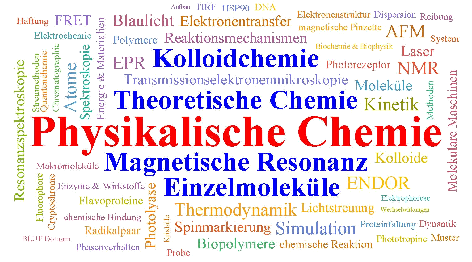 wordcloud IPC deutsch 4 ohne.png